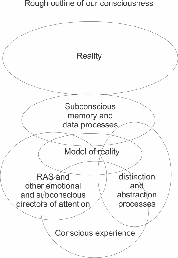 A rough conceptual outline of how consciousness derives from and interacts with reality.